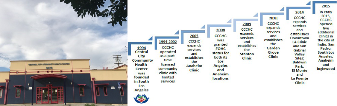 Image of CCCHC Award Years to show our history on Our Story Page