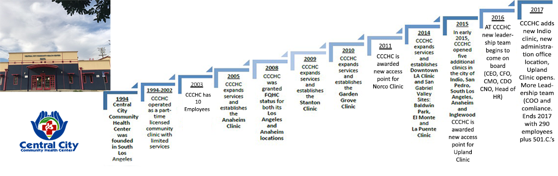 Central City Health image showing the history of CCCHC from 1994 to 2017